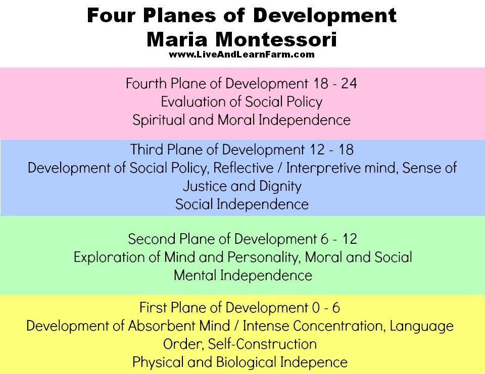 Planes-of-Development